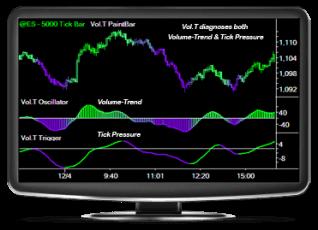 TradeStation Indicator